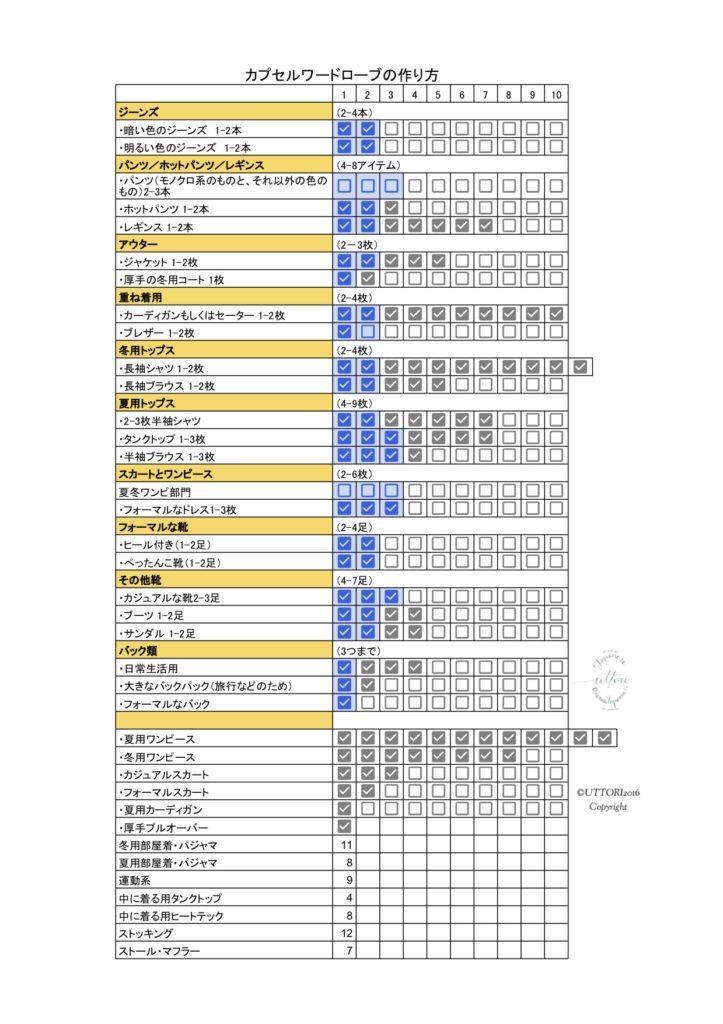 ミニマリスト 洋服リスト